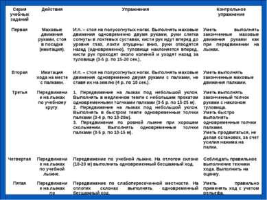 Серия учебных заданий Действия Упражнения Контрольное упражнение Первая Махов...