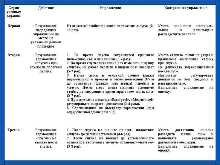 Серия учебных заданий Действие Упражнения Контрольное упражнение Первая Разуч...