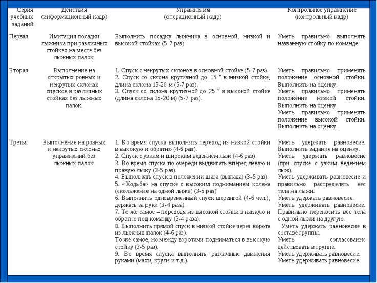 Серия учебных заданий Действия (информационный кадр) Упражнения (операционный...