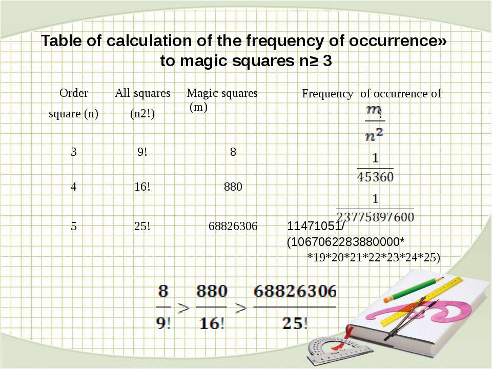 Table of calculation of the frequency of occurrence» to magic squares n≥ 3 Or...