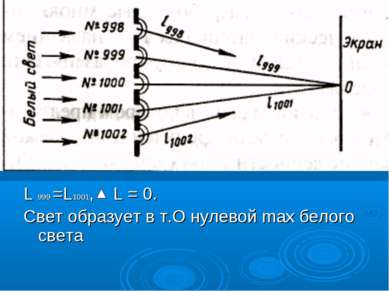 L 999 =L1001, L = 0. Свет образует в т.О нулевой max белого света