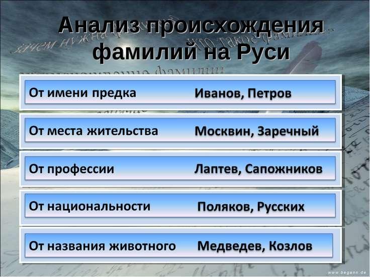 Анализ происхождения фамилий на Руси
