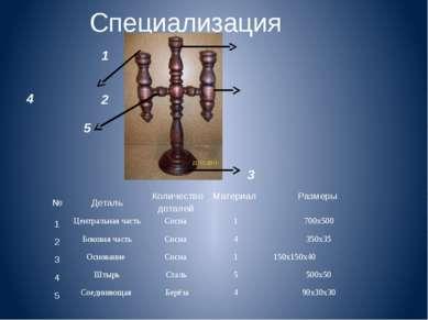 Специализация 1 4 2 5 3 № Деталь Количество деталей Материал Размеры 1 Центра...