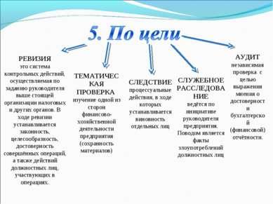РЕВИЗИЯ это система контрольных действий, осуществляемая по заданию руководит...