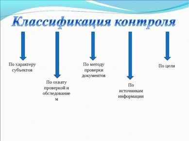 По характеру субъектов По охвату проверкой и обследованием По методу проверки...