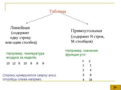 Например, температура воздуха за неделю. Например, значение функции y=x2 x y ...