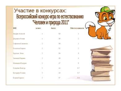 Участие в конкурсах: ФИ класс балл Место в школе Аверин Алексей 1 53 1 Джумыг...