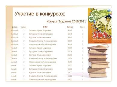 Участие в конкурсах: Конкурс Эрудитов 2010/2011 раунд класс ФИО баллы место б...