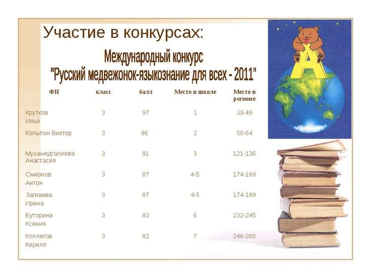 Участие в конкурсах: ФИ класс балл Место в школе Место в регионе Крутков Илья...
