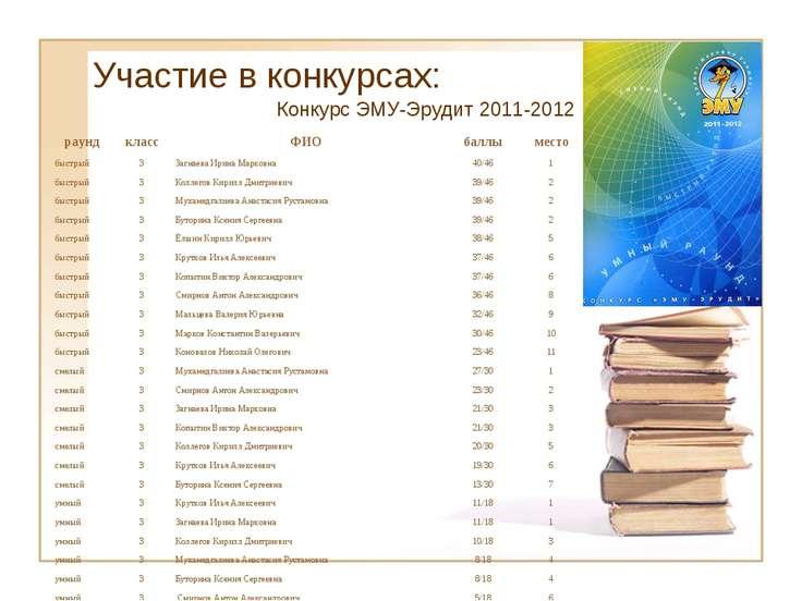 Участие в конкурсах: Конкурс ЭМУ-Эрудит 2011-2012 раунд класс ФИО баллы место...