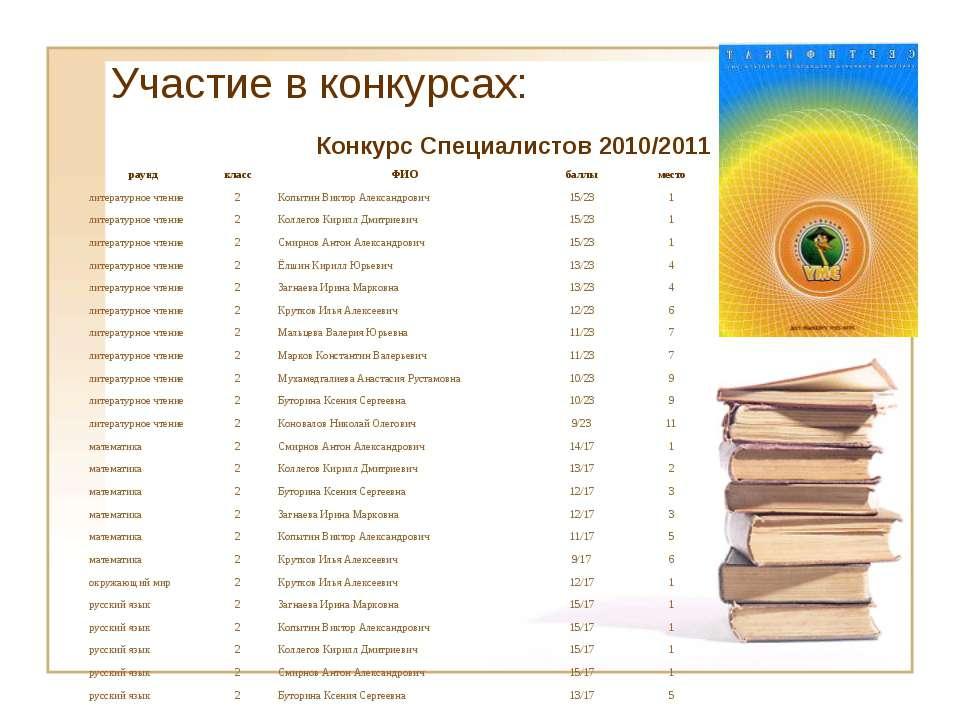 Участие в конкурсах: Конкурс Специалистов 2010/2011 раунд класс ФИО баллы мес...