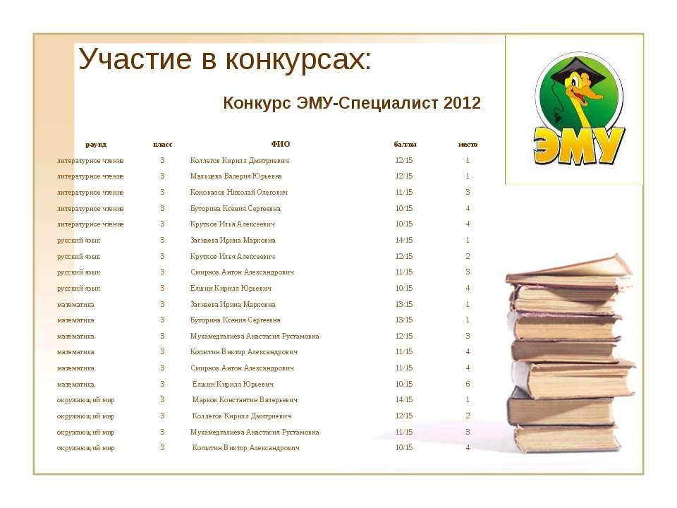 Участие в конкурсах: Конкурс ЭМУ-Специалист 2012 раунд класс ФИО баллы место ...