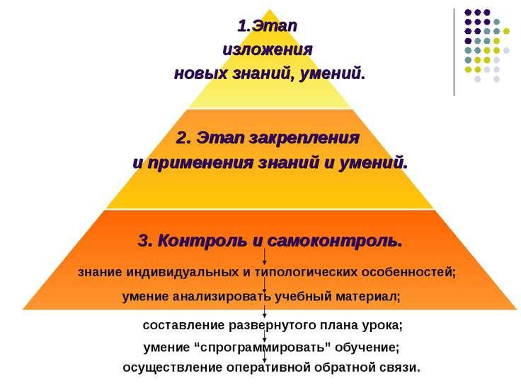 знание индивидуальных и типологических особенностей; умение анализировать уче...