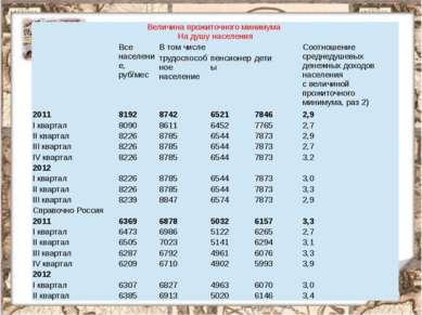 Величина прожиточного минимума На душу населения  Все население, руб/мес В т...