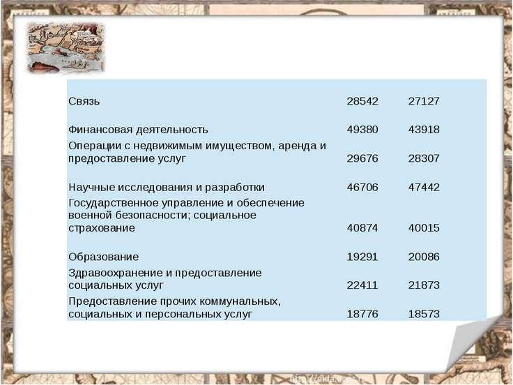 Связь 28542 27127 Финансовая деятельность 49380 43918 Операции с недвижимым и...