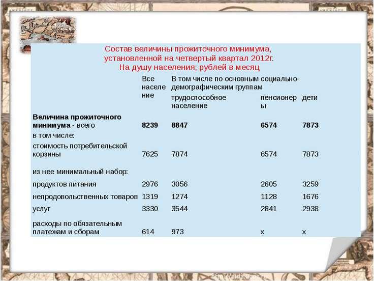 Состав величины прожиточного минимума, установленной на четвертый квартал 201...