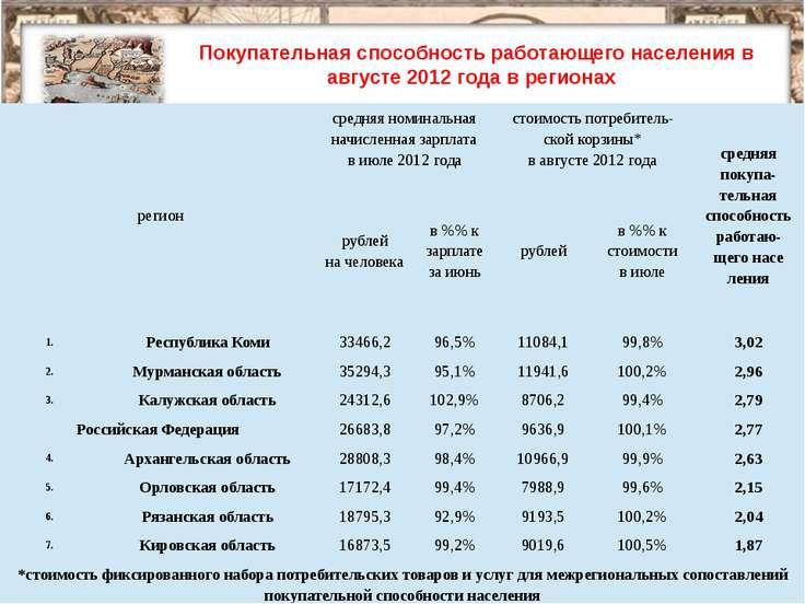 Покупательная способность работающего населения в августе 2012 года в региона...