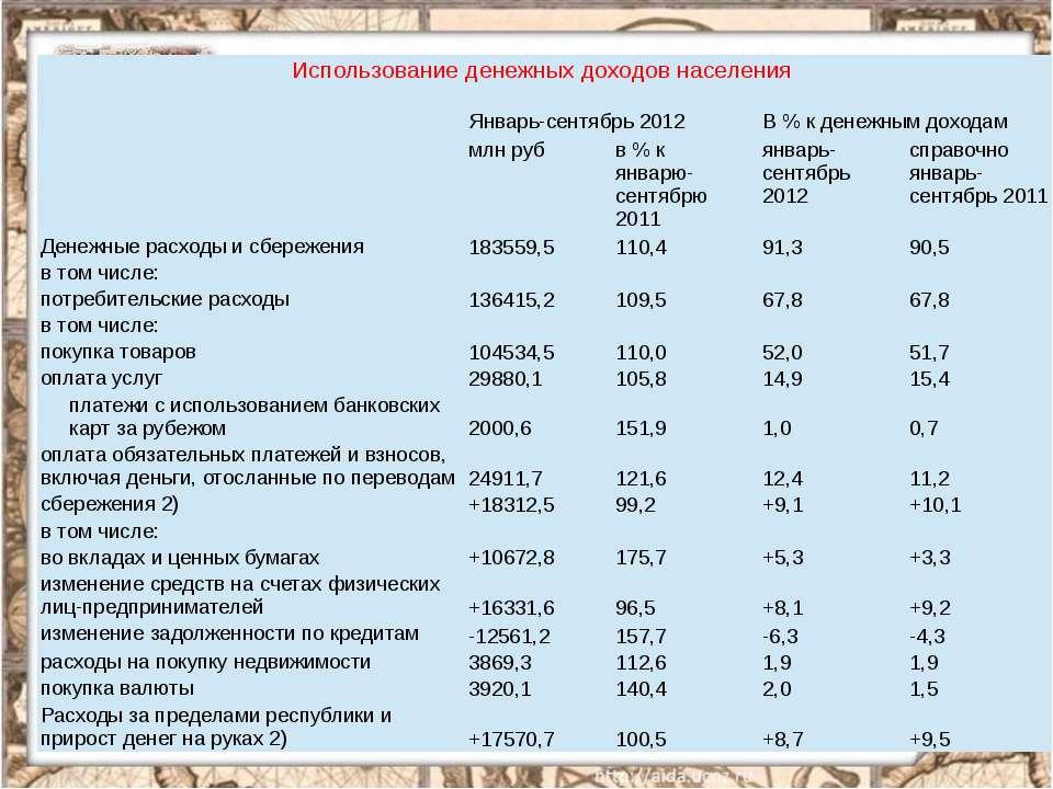 Использование денежных доходов населения   Январь-сентябрь 2012 В % к денеж...
