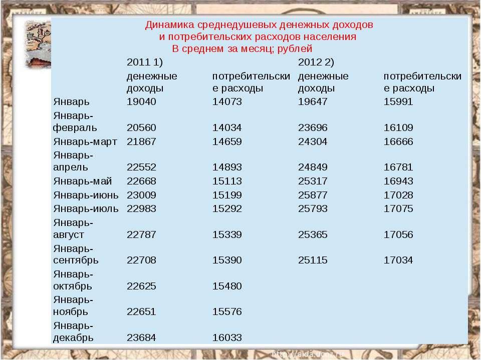 Динамика среднедушевых денежных доходов и потребительских расходов населения ...