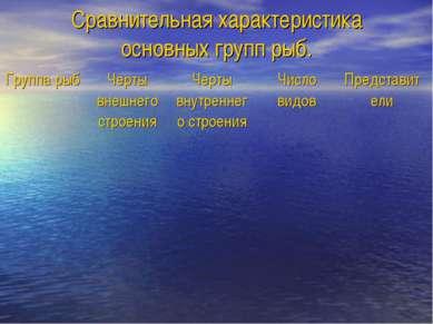 Сравнительная характеристика основных групп рыб. Группа рыб Черты внешнего ст...
