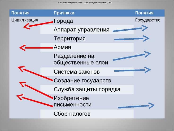 г.Усолье-Сибирское, МОУ «СОШ №2», Масленникова Г.В. Понятия Признаки Понятия ...