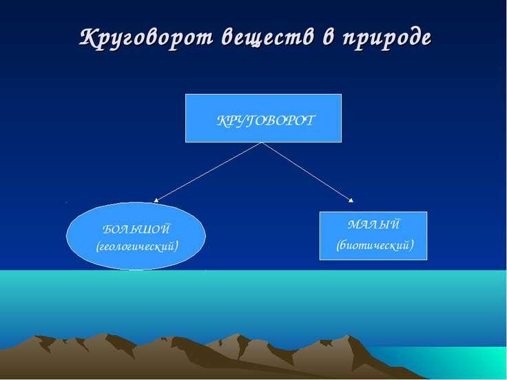 Круговорот веществ в природе КРУГОВОРОТ БОЛЬШОЙ (геологический) МАЛЫЙ (биотич...