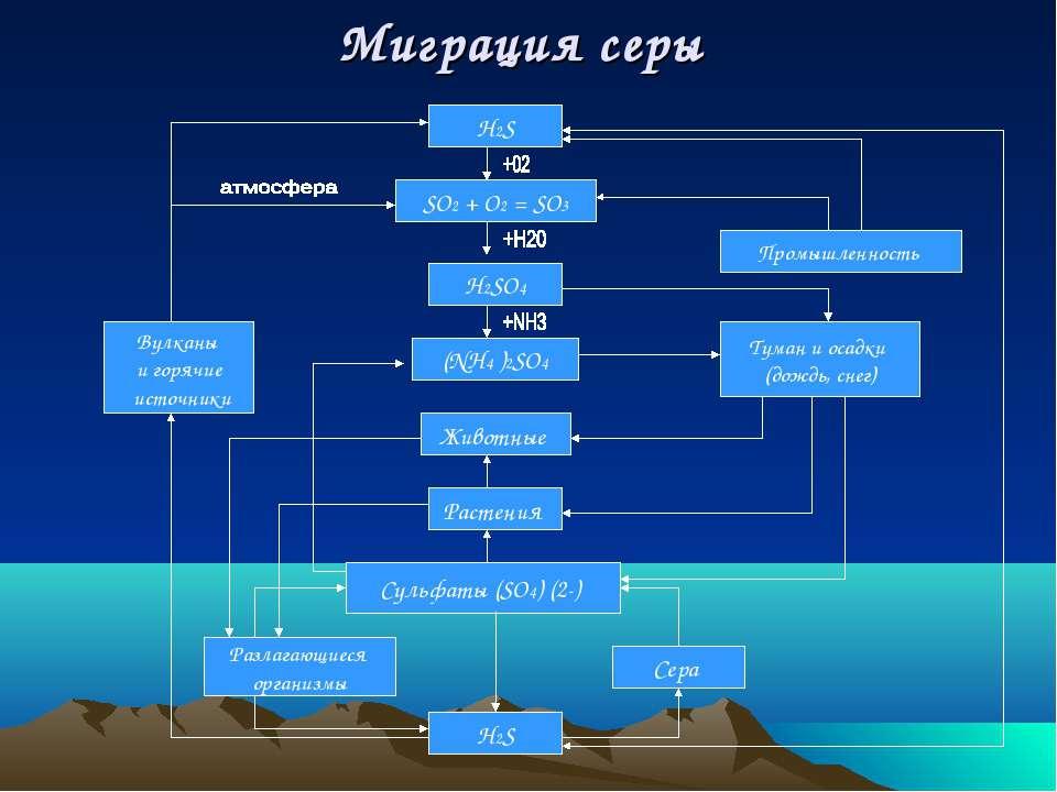 Миграция серы H2S SО2 + O2 = SО3 H2SO4 Животные Растения Сульфаты (SO4) (2-) ...