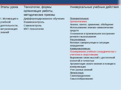 Этапы урока Технологии, формы организации работы, методические приемы Универс...
