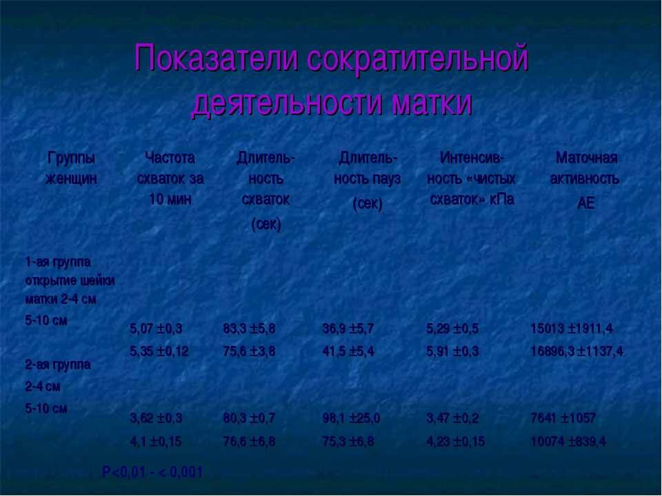 Показатели сократительной деятельности матки Р