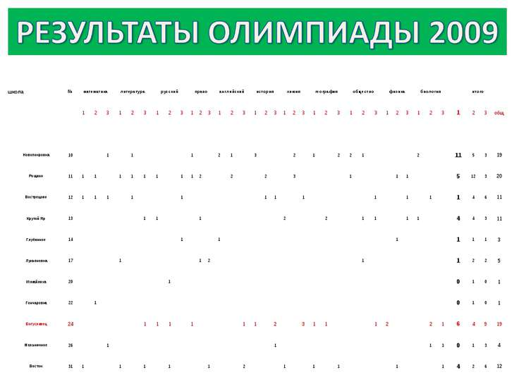 школа № математика литература русский право английский история химия географи...
