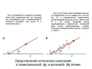 Представление оптического излучения в геометрической (a) и волновой (b) оптик...