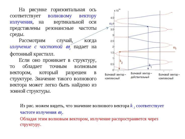 На рисунке горизонтальная ось соответствует волновому вектору излучения, на в...
