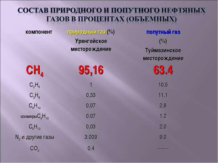 компонент природный газ (%) Уренгойское месторождение попутный газ (%) Туймаз...