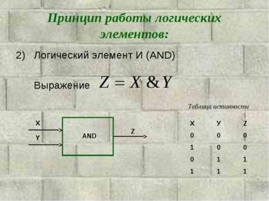 Принцип работы логических элементов: Логический элемент И (AND) Выражение AND...