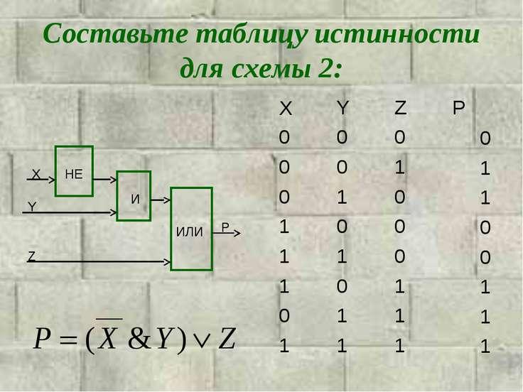 Составьте таблицу истинности для схемы 2: X Y Z P И НЕ ИЛИ