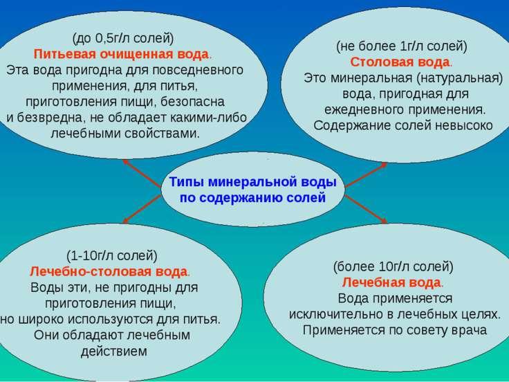 Типы минеральной воды по содержанию солей (до 0,5г/л солей) Питьевая очищенна...