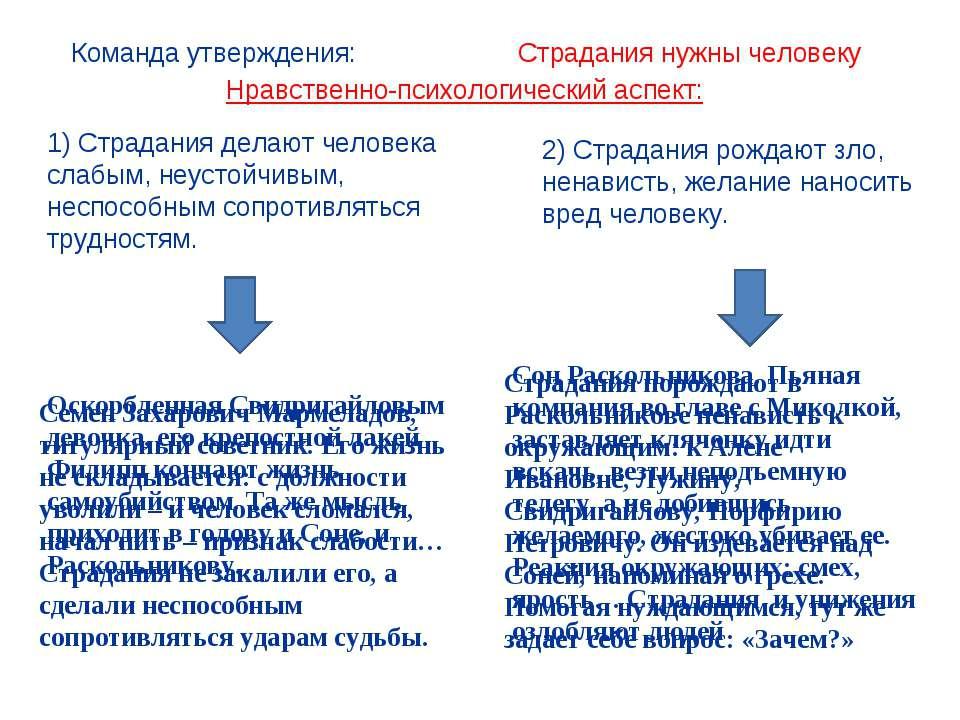 Страдания нужны человеку Команда утверждения: Семен Захарович Мармеладов, тит...