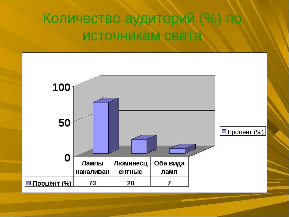 Количество аудиторий (%) по источникам света