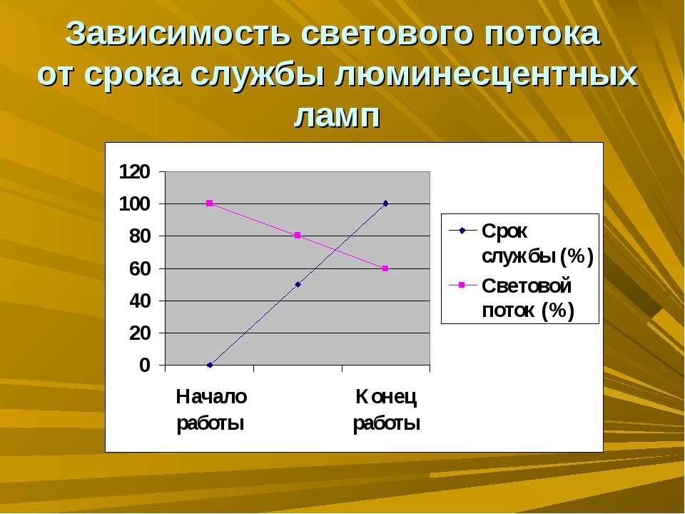 Зависимость светового потока от срока службы люминесцентных ламп