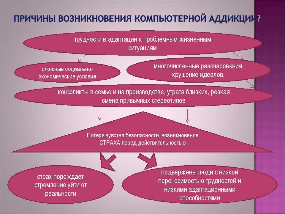 трудности в адаптации к проблемным жизненным ситуациям сложные социально-экон...
