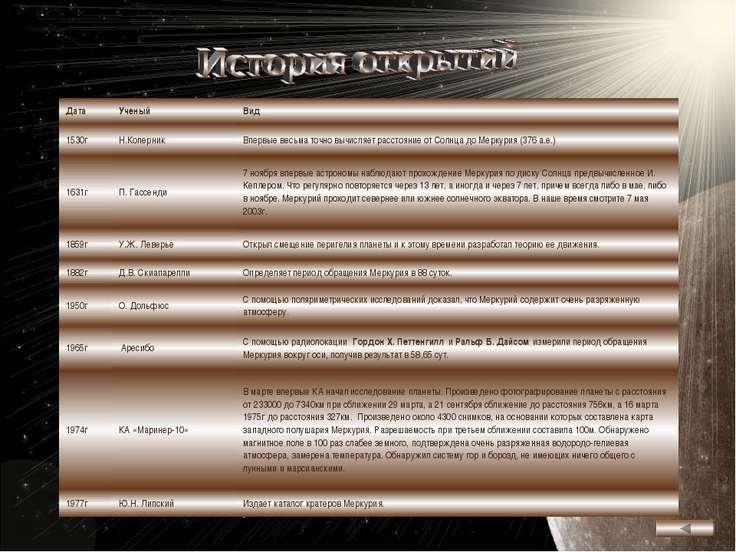 Дата Ученый Вид 1530г Н.Коперник Впервые весьма точно вычисляет расстояние от...