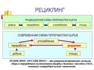 РЕЦИКЛИНГ РЕЦИКЛИНГ (РЕСАЙКЛИНГ) – это рационализированная система сбора и пе...