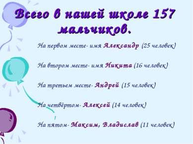 Всего в нашей школе 157 мальчиков. На первом месте- имя Александр (25 человек...