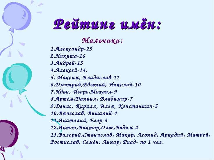 Рейтинг имён: Мальчики: 1.Александр-25 2.Никита-16 3.Андрей-15 4.Алексей-14. ...
