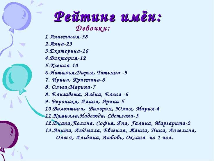 Рейтинг имён: Девочки: 1 Анастасия-38 2.Анна-23 3.Екатерина-16 4.Виктория-12 ...