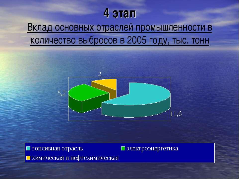 4 этап Вклад основных отраслей промышленности в количество выбросов в 2005 го...