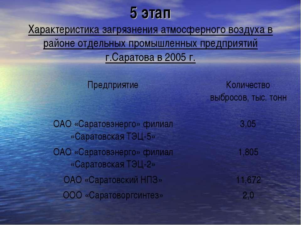 5 этап Характеристика загрязнения атмосферного воздуха в районе отдельных про...