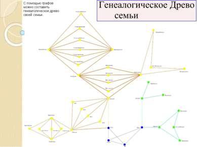 С помощью графов можно составить генеалогическое древо своей семьи.