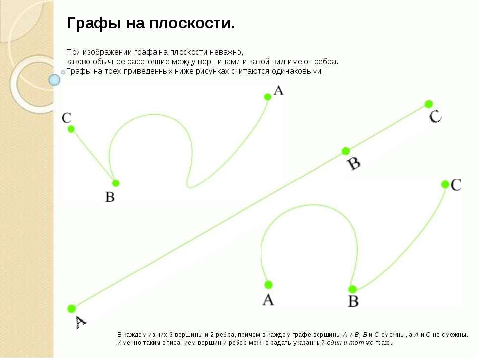 При изображении графа на плоскости неважно, каково обычное расстояние между в...