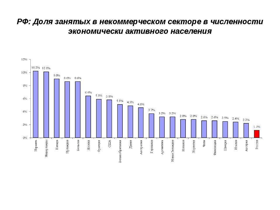 РФ: Доля занятых в некоммерческом секторе в численности экономически активног...